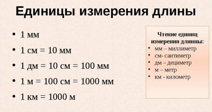 Единицы измерения длины таблица