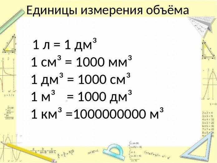 Единицы объема таблица