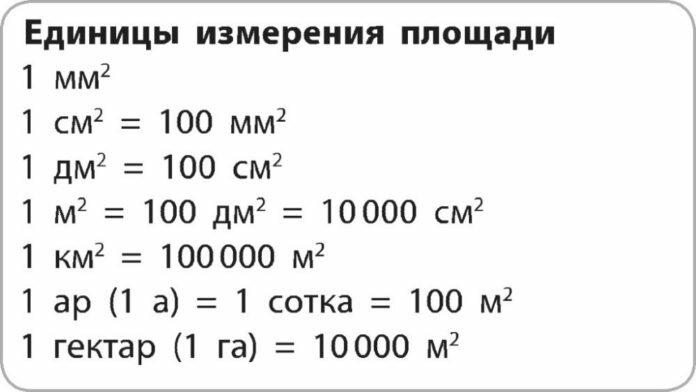 Единицы измерения площади таблица